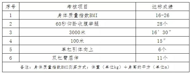 空乘招聘丨青岛航空2020年7月最新招聘空中安全员